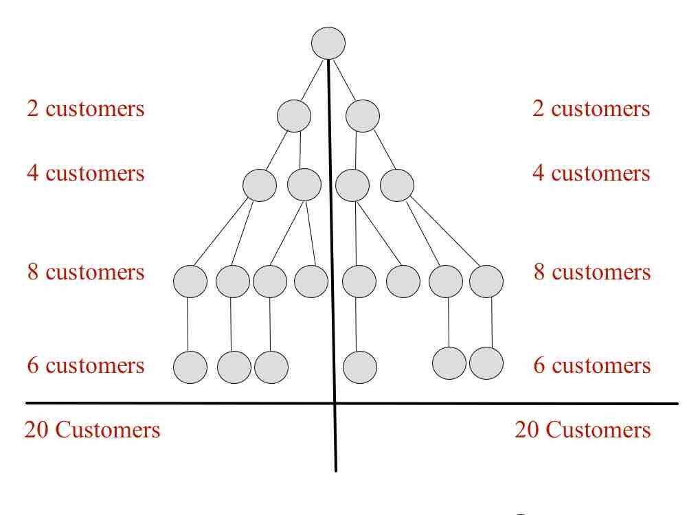 binäres system networkmarketing