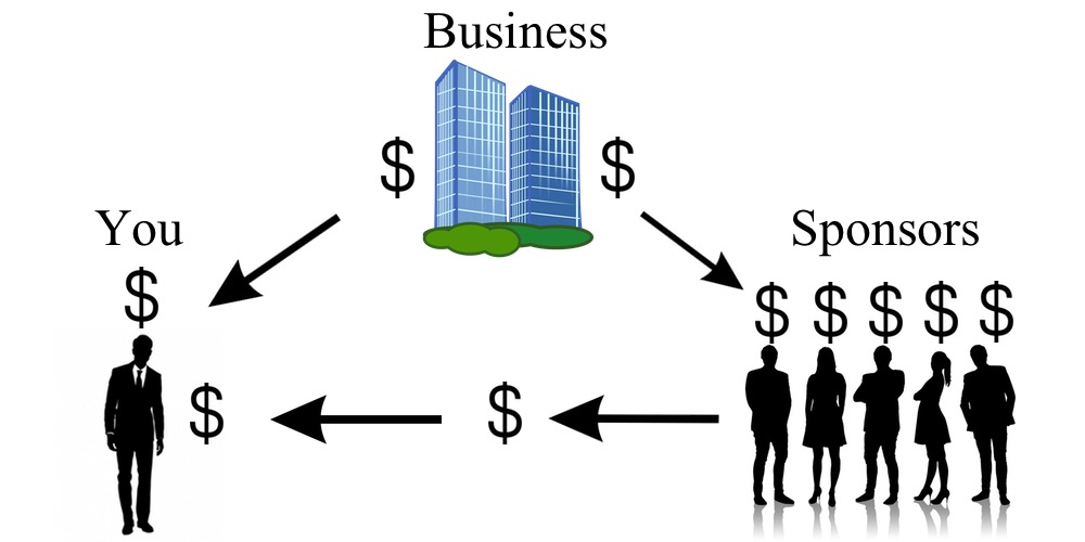How a Network Marketing company pays